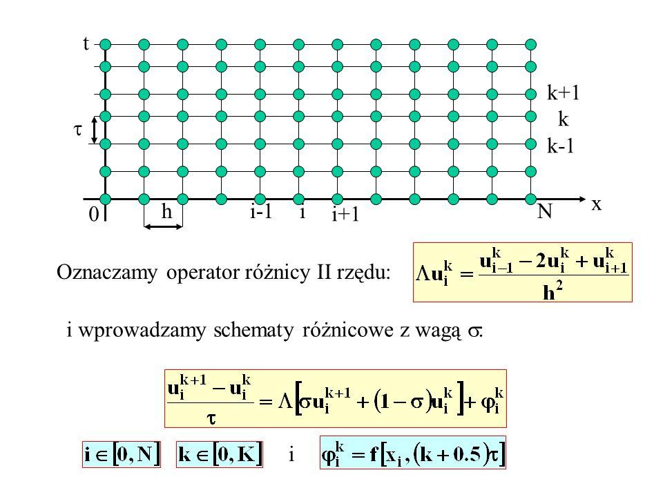 x t 0 Nh i-1i i+1 k+1 k k-1 Oznaczamy operator różnicy II rzędu: i wprowadzamy schematy różnicowe z wagą : i