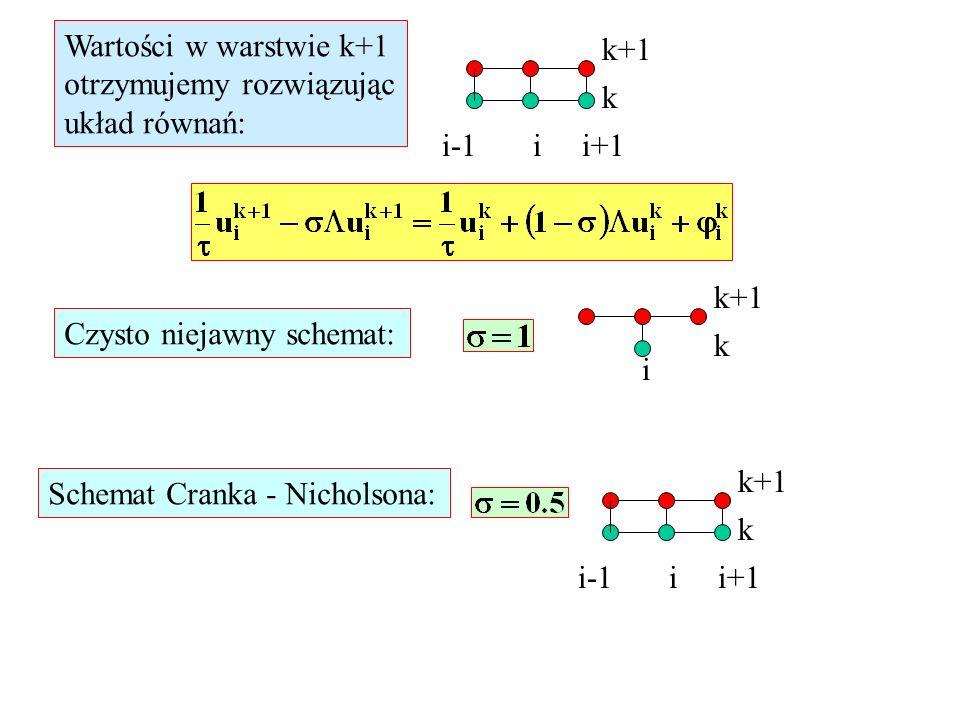 k+1 k i-1 i i+1 Wartości w warstwie k+1 otrzymujemy rozwiązując układ równań: Czysto niejawny schemat: k+1 k i k+1 k i-1 i i+1 Schemat Cranka - Nichol