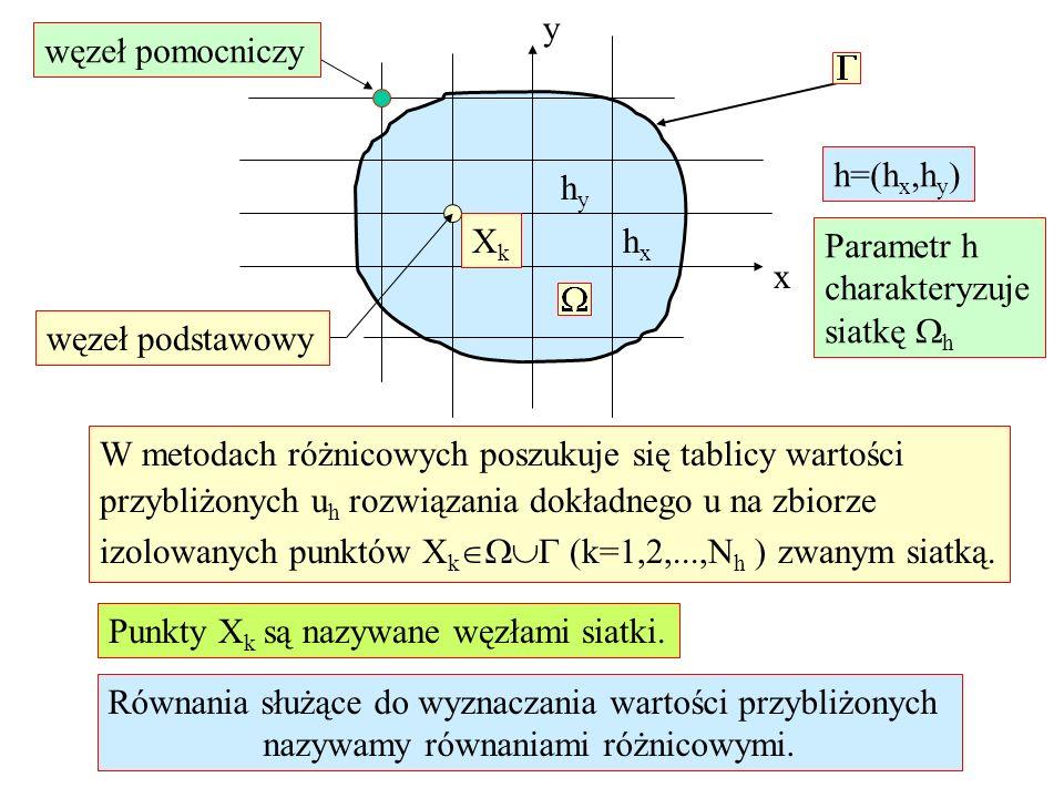 Wady i zalety metody różnicowej Zalety: 1.Proste konstruowanie siatki podziałowej.