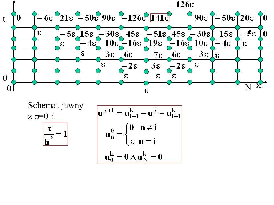 x t 0 N 0 Schemat jawny z =0 i