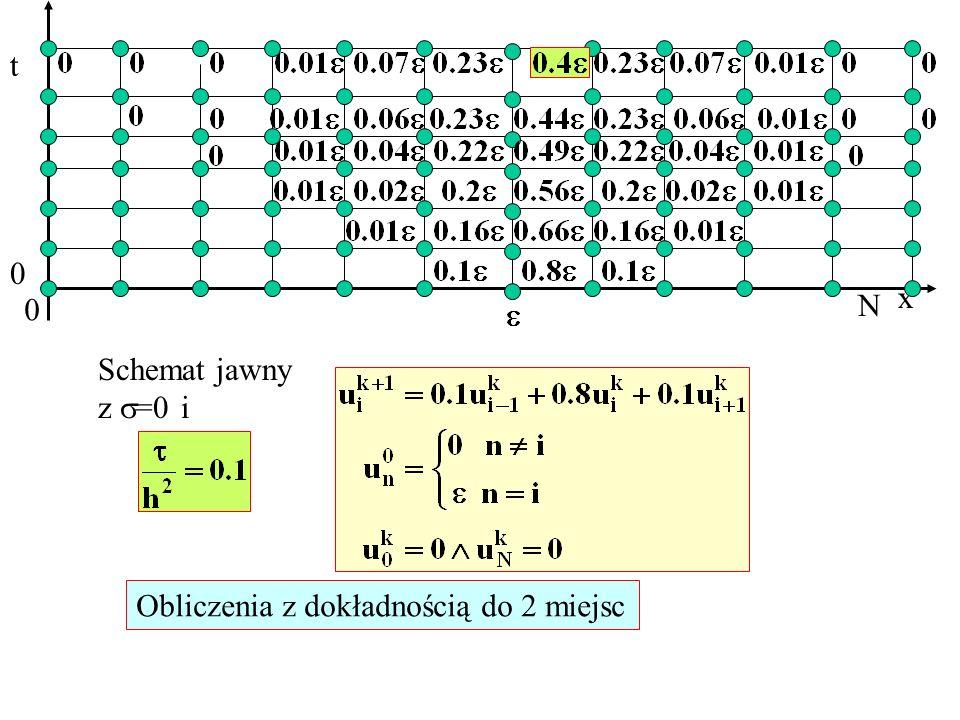 x t 0 N 0 Schemat jawny z =0 i Obliczenia z dokładnością do 2 miejsc