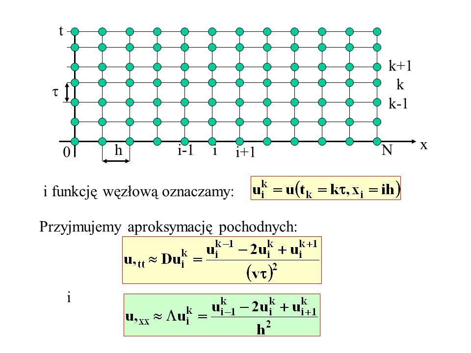 x t 0 Nh i-1i i+1 k+1 k k-1 i funkcję węzłową oznaczamy: Przyjmujemy aproksymację pochodnych: i