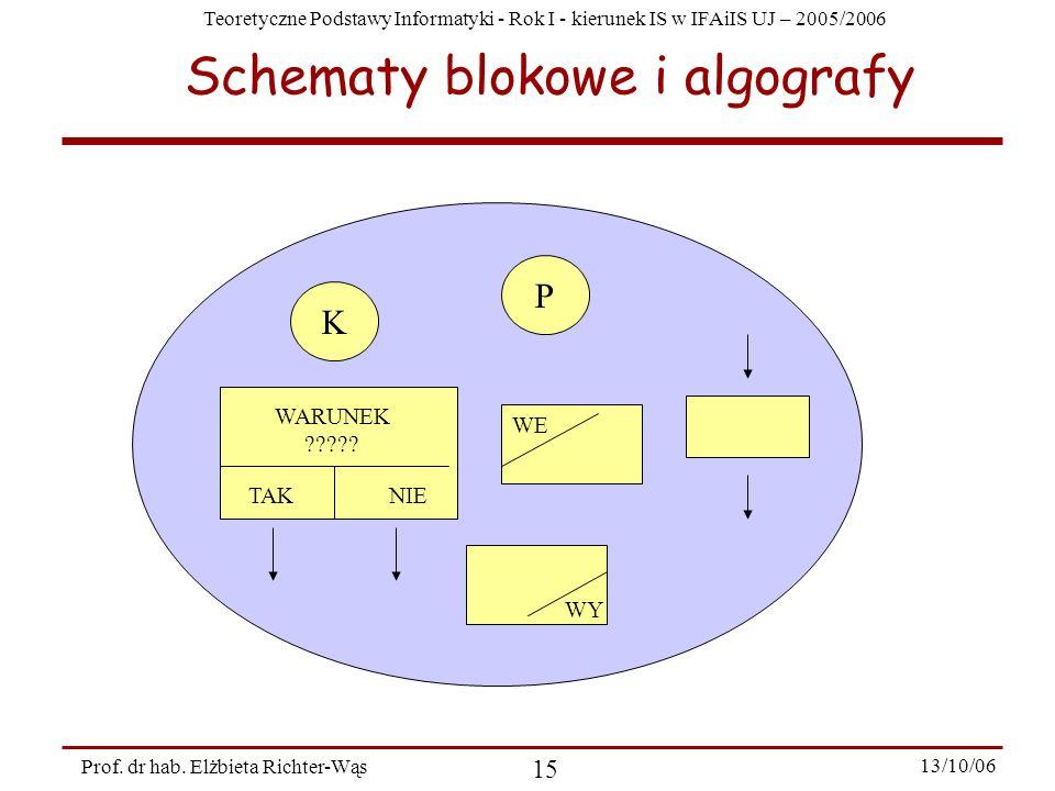 Teoretyczne Podstawy Informatyki - Rok I - kierunek IS w IFAiIS UJ – 2005/2006 Prof. dr hab. Elżbieta Richter-Wąs 15 13/10/06 Schematy blokowe i algog
