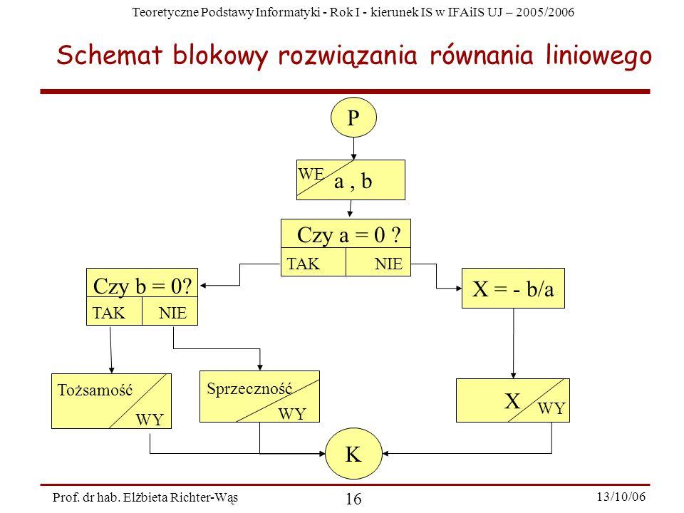 Teoretyczne Podstawy Informatyki - Rok I - kierunek IS w IFAiIS UJ – 2005/2006 Prof. dr hab. Elżbieta Richter-Wąs 16 13/10/06 Schemat blokowy rozwiąza