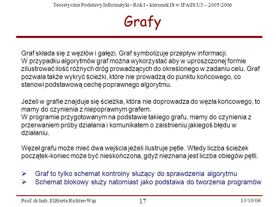 Teoretyczne Podstawy Informatyki - Rok I - kierunek IS w IFAiIS UJ – 2005/2006 Prof. dr hab. Elżbieta Richter-Wąs 17 13/10/06 Grafy Graf składa się z