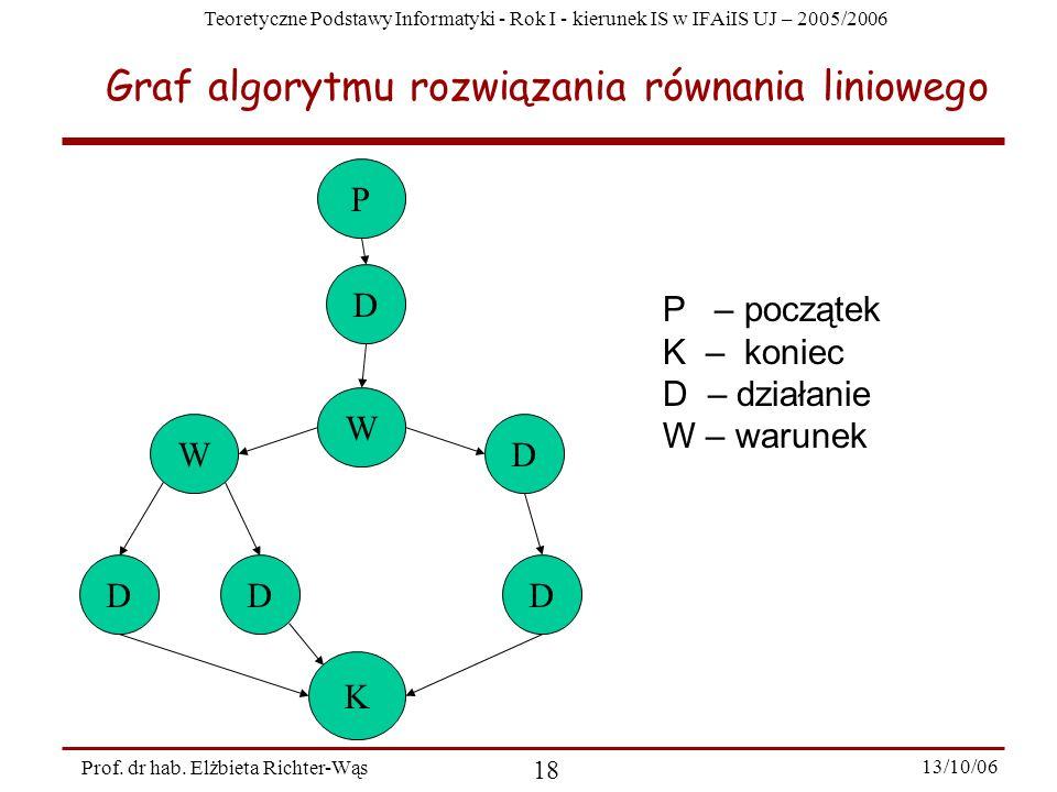 Teoretyczne Podstawy Informatyki - Rok I - kierunek IS w IFAiIS UJ – 2005/2006 Prof. dr hab. Elżbieta Richter-Wąs 18 13/10/06 Graf algorytmu rozwiązan
