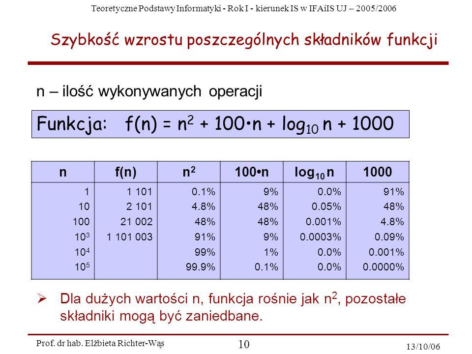Teoretyczne Podstawy Informatyki - Rok I - kierunek IS w IFAiIS UJ – 2005/2006 Prof. dr hab. Elżbieta Richter-Wąs 10 13/10/06 Funkcja: f(n) = n 2 + 10