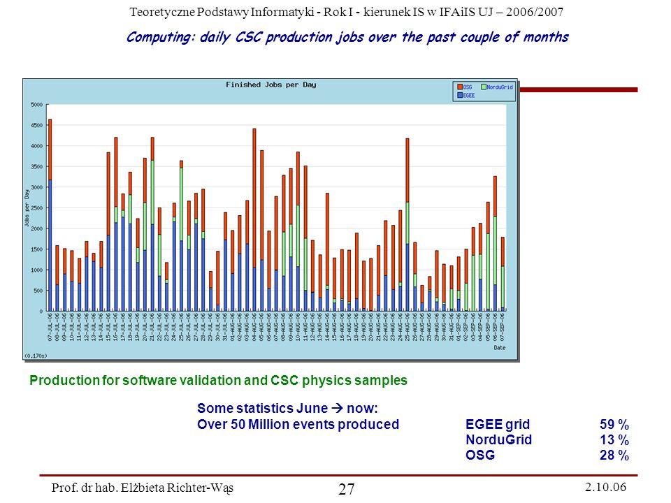 Teoretyczne Podstawy Informatyki - Rok I - kierunek IS w IFAiIS UJ – 2006/2007 Prof. dr hab. Elżbieta Richter-Wąs 27 2.10.06 Computing: daily CSC prod