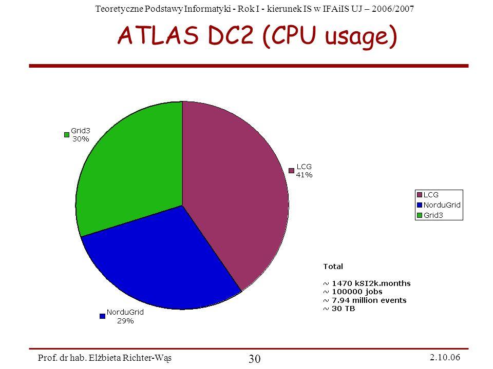 Teoretyczne Podstawy Informatyki - Rok I - kierunek IS w IFAiIS UJ – 2006/2007 Prof. dr hab. Elżbieta Richter-Wąs 30 2.10.06 ATLAS DC2 (CPU usage)