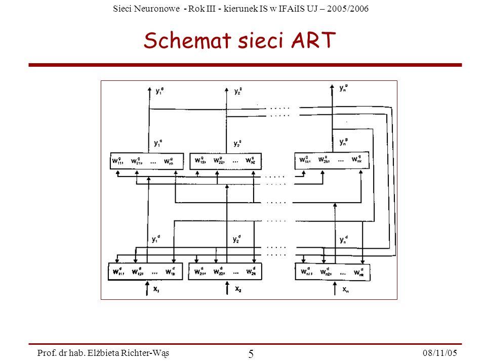Sieci Neuronowe - Rok III - kierunek IS w IFAiIS UJ – 2005/2006 08/11/05 5 Prof. dr hab. Elżbieta Richter-Wąs Schemat sieci ART