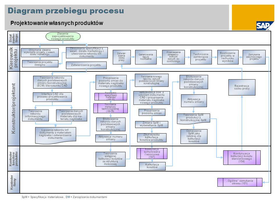 Diagram przebiegu procesu Projektowanie własnych produktów Kierownik projektu Konstruktor/projektant Kontroler firmy Dział marke- tingu Tworzenie specyfikacji materiału (155.37) Otrzymanie zlecenia wykonania projektu z wewn.