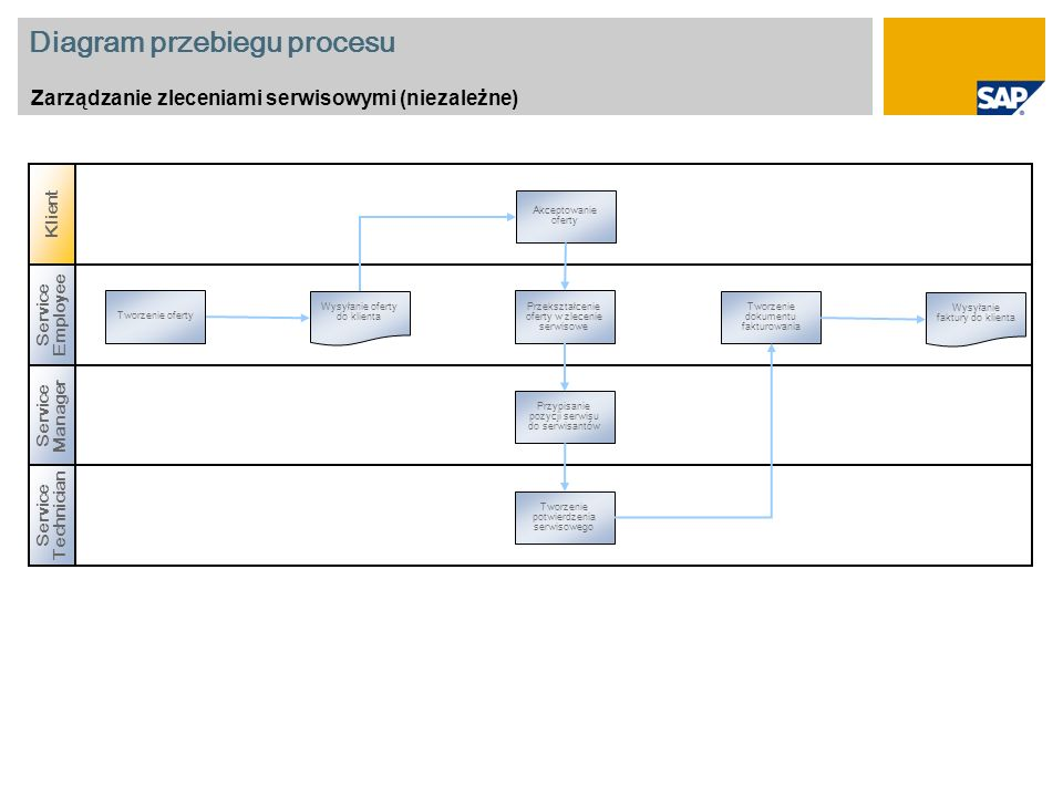 Diagram przebiegu procesu Zarządzanie zleceniami serwisowymi (niezależne) Service Manager Service Employee Tworzenie oferty Przekształcenie oferty w z