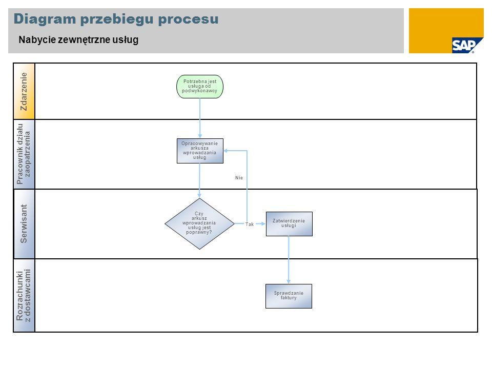 Diagram przebiegu procesu Nabycie zewnętrzne usług Pracownik działu zaopatrzenia Serwisant Zdarzenie Rozrachunki z dostawcami Czy arkusz wprowadzania