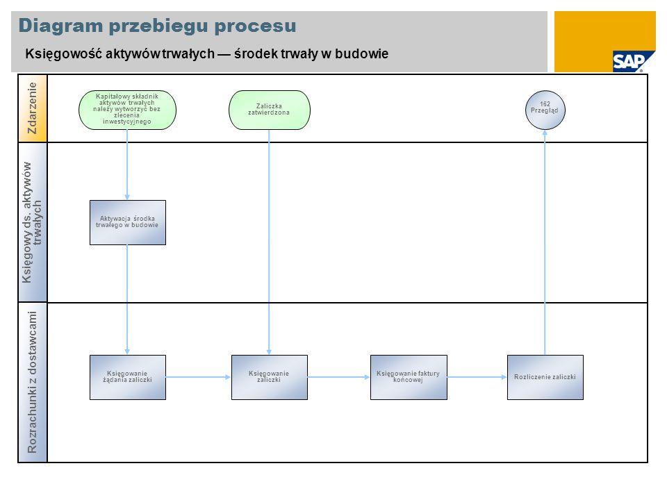 Diagram przebiegu procesu Księgowość aktywów trwałych środek trwały w budowie Księgowy ds. aktywów trwałych Zdarzenie Aktywacja środka trwałego w budo