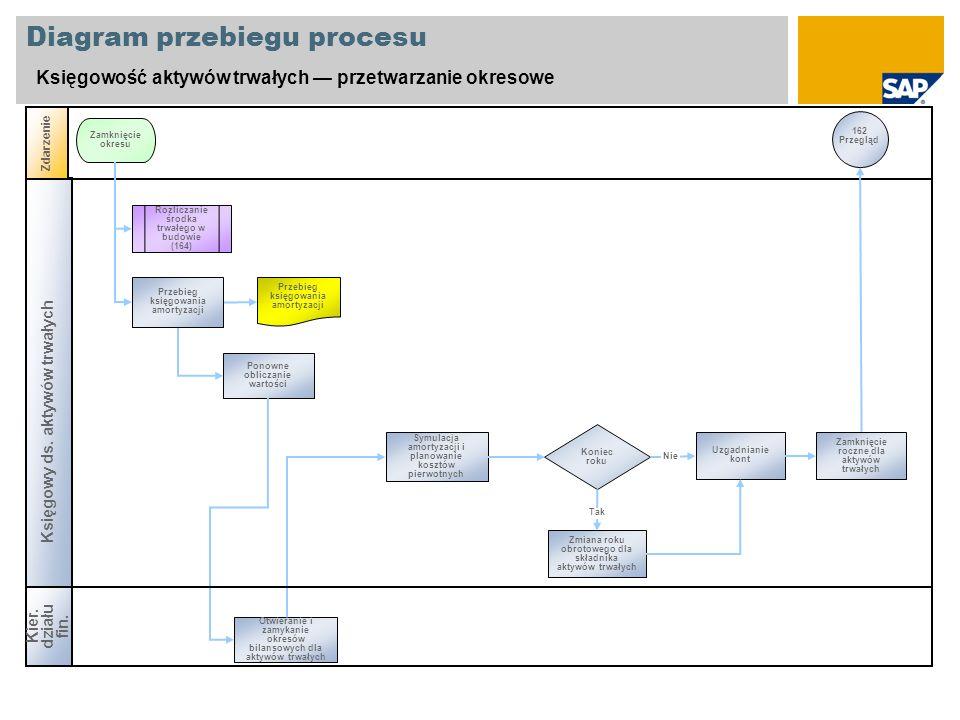 Diagram przebiegu procesu Księgowość aktywów trwałych przetwarzanie okresowe Księgowy ds. aktywów trwałych Zdarzenie Zamknięcie okresu Ponowne oblicza