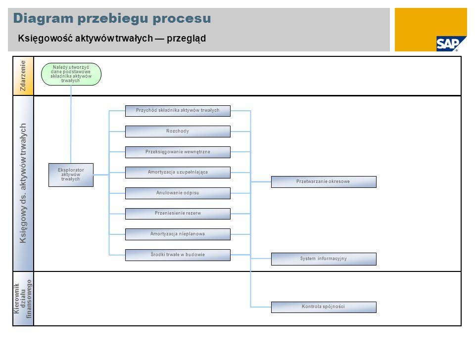 Diagram przebiegu procesu Księgowość aktywów trwałych przegląd Księgowy ds. aktywów trwałych Zdarzenie Eksplorator aktywów trwałych Należy utworzyć da