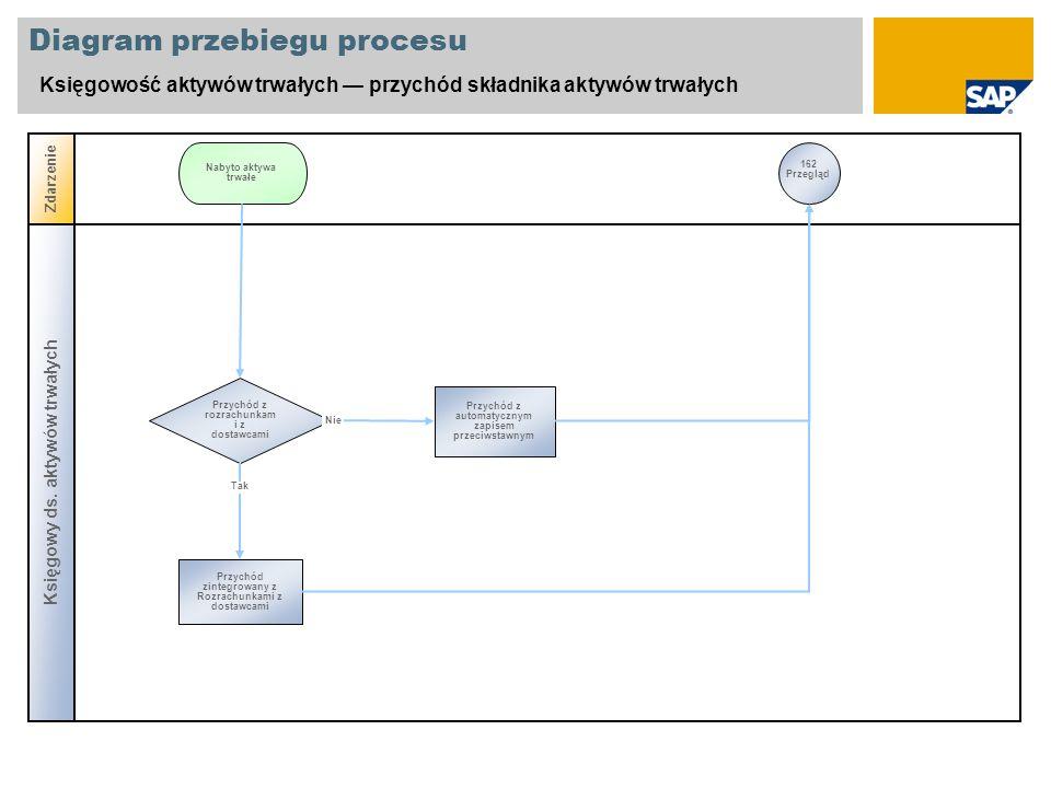 Diagram przebiegu procesu Księgowość aktywów trwałych przychód składnika aktywów trwałych Księgowy ds. aktywów trwałych Zdarzenie Przychód z rozrachun