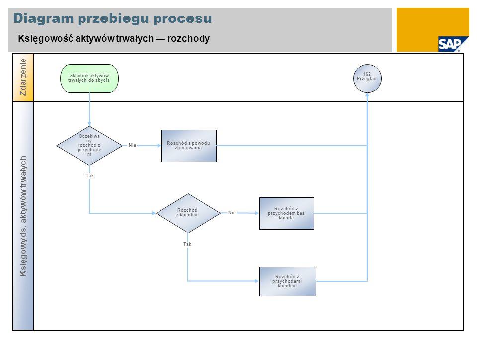 Diagram przebiegu procesu Księgowość aktywów trwałych rozchody Księgowy ds. aktywów trwałych Zdarzenie Oczekiwa ny rozchód z przychode m Rozchód z pow