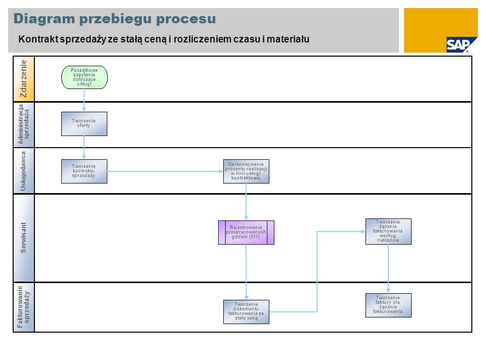 Administracja sprzedażą Diagram przebiegu procesu Kontrakt sprzedaży ze stałą ceną i rozliczeniem czasu i materiału Usługodawca Serwisant Zdarzenie Fa