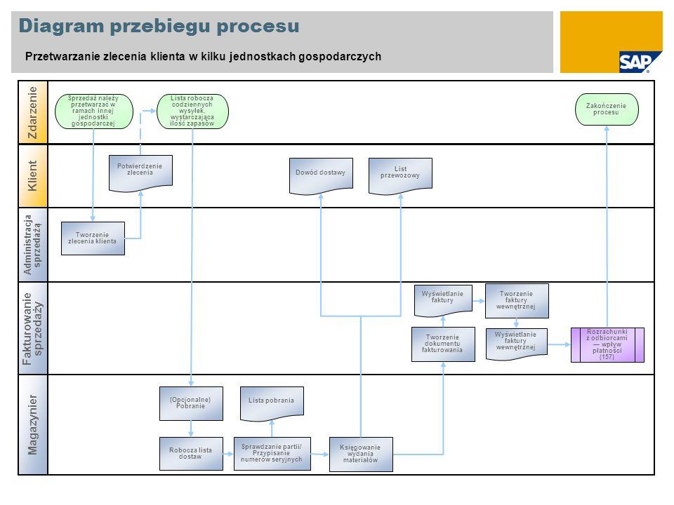 Diagram przebiegu procesu Przetwarzanie zlecenia klienta w kilku jednostkach gospodarczych Administracja sprzedażą Fakturowanie sprzedaży Zdarzenie Ma