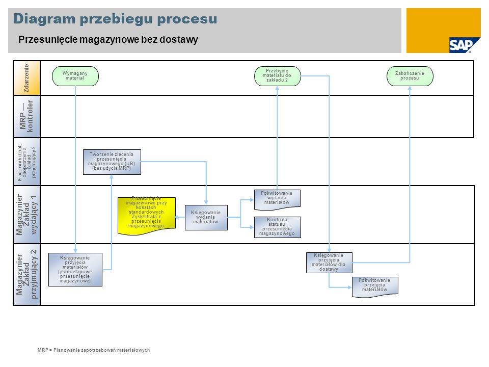 Diagram przebiegu procesu Przesunięcie magazynowe bez dostawy Magazynier Zakład przyjmujący 2 Zdarzenie Wymagany materiał Przybycie materiału do zakła