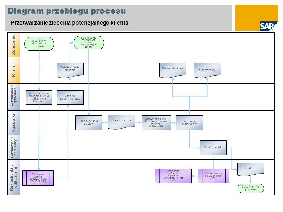 Diagram przebiegu procesu Przetwarzanie zlecenia potencjalnego klienta Administracja sprzedażą Magazynier Zdarzenie Klient Wprowadzanie zlecenia klien