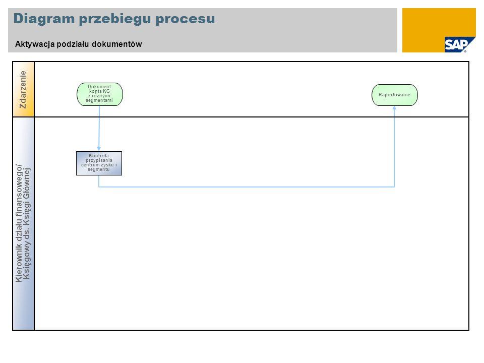 Diagram przebiegu procesu Aktywacja podziału dokumentów Zdarzenie Dokument konta KG z różnymi segmentami Kierownik działu finansowego/ Księgowy ds. Ks