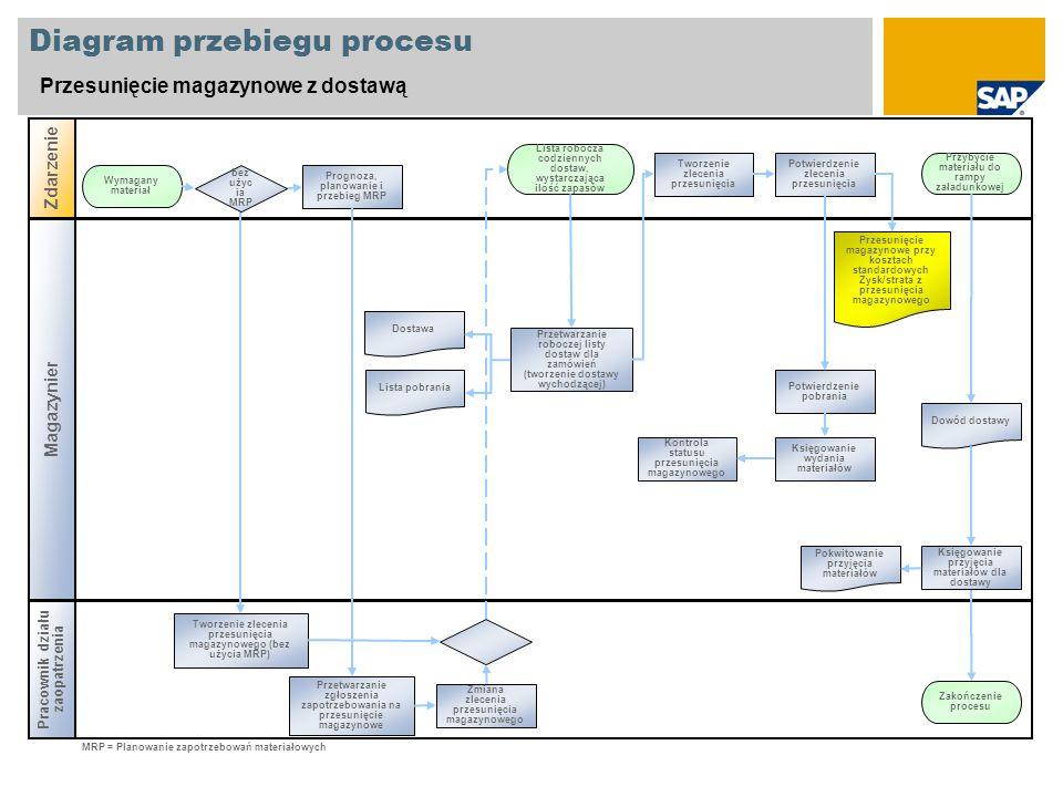 Diagram przebiegu procesu Przesunięcie magazynowe z dostawą Magazynier Zdarzenie Pracownik działu zaopatrzenia Prognoza, planowanie i przebieg MRP Wym
