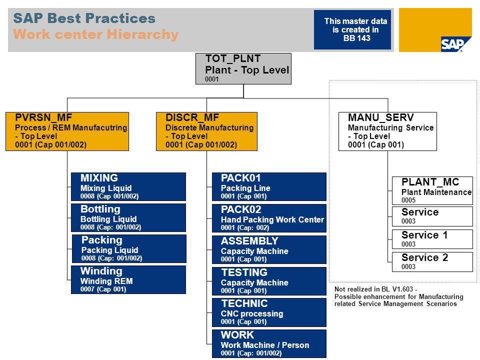 SAP Best Practices Work center Hierarchy MANU_SERV Manufacturing Service - Top Level 0001 (Cap 001) PLANT_MC Plant Maintenance 0005 Service 0003 Servi