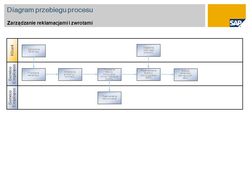 Diagram przebiegu procesu Zarządzanie reklamacjami i zwrotami Service Employee Tworzenie reklamacji Przetwarzanie fakturowania Określenie gwarancji i