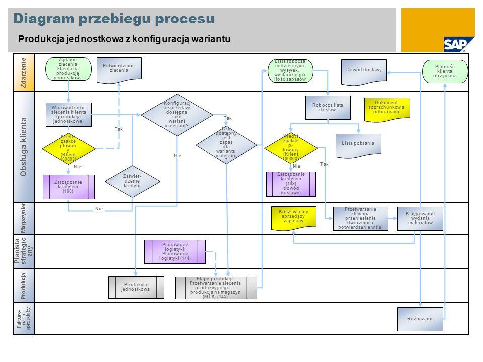 Diagram przebiegu procesu Produkcja jednostkowa z konfiguracją wariantu Zdarzenie Produkcja Wprowadzanie zlecenia klienta (produkcja jednostkowa) Żąda