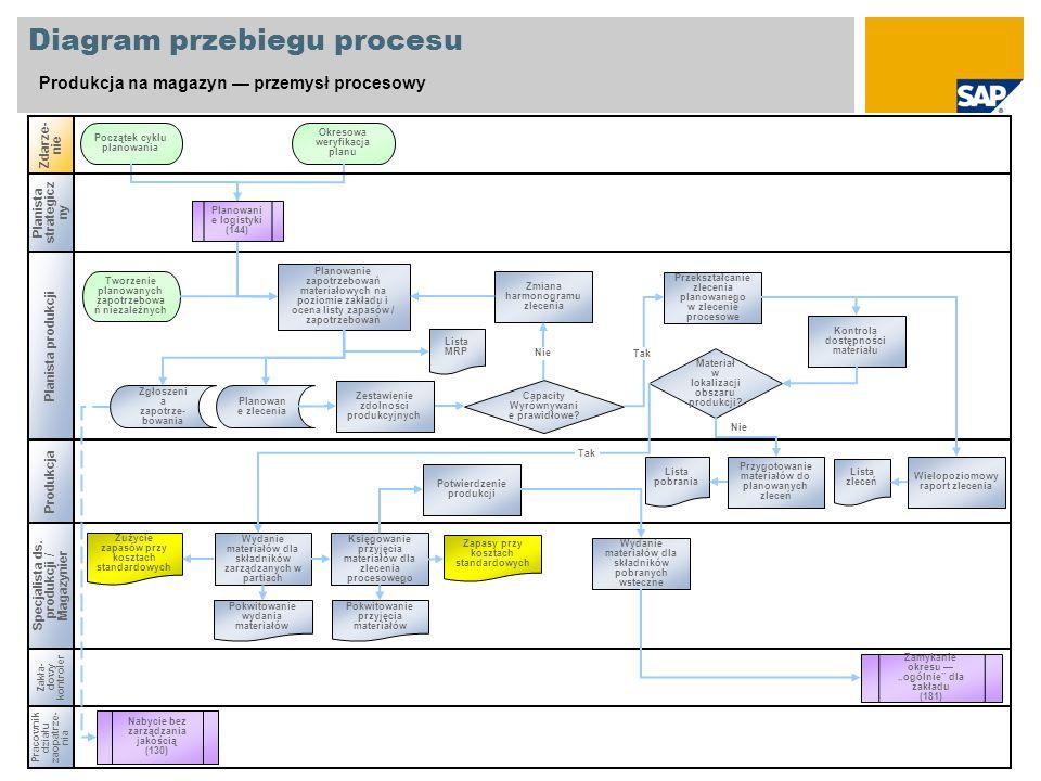 Diagram przebiegu procesu Produkcja na magazyn przemysł procesowy Produkcja Zdarze- nie Zakła- dowy kontroler Zamykanie okresu ogólnie dla zakładu (18