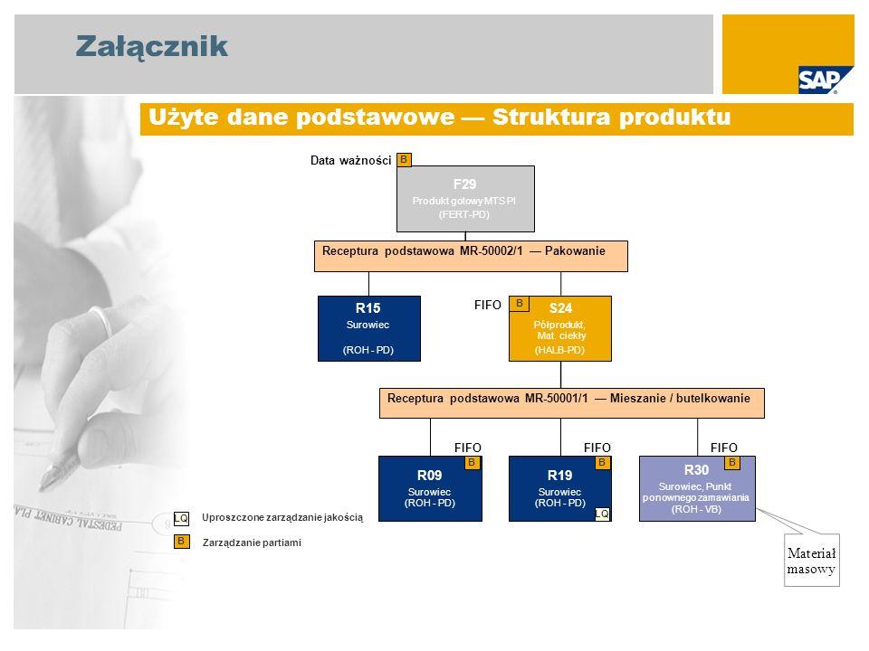 Załącznik Użyte dane podstawowe Struktura produktu F29 Produkt gotowy MTS PI (FERT-PD) B Zarządzanie partiami B Materiał masowy S24 Półprodukt, Mat. c