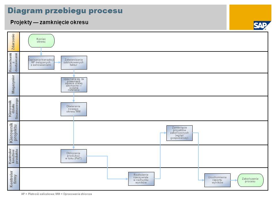 Magazynier Diagram przebiegu procesu Projekty zamknięcie okresu Kierownik projektu Kontroler firmy Zdarzenie Kontroler kosztów produktu Rozłożenie rze