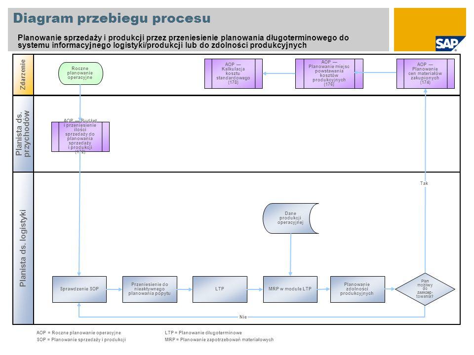 Diagram przebiegu procesu Planowanie sprzedaży i produkcji przez przeniesienie planowania długoterminowego do systemu informacyjnego logistyki/produkc