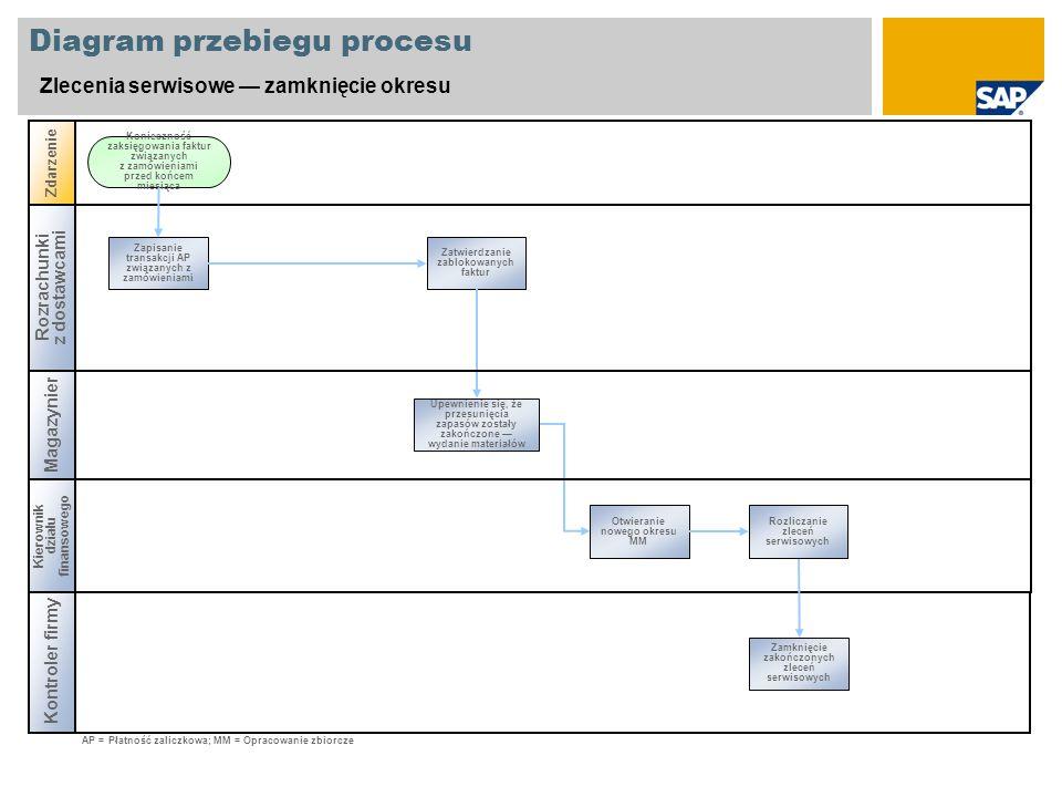 Diagram przebiegu procesu Zlecenia serwisowe zamknięcie okresu Rozrachunki z dostawcami Magazynier Zdarzenie Kontroler firmy Zapisanie transakcji AP z