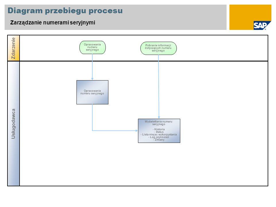 Diagram przebiegu procesu Zarządzanie numerami seryjnymi Zdarzenie Opracowanie numeru seryjnego Usługodawca Pobranie informacji dotyczących numeru ser