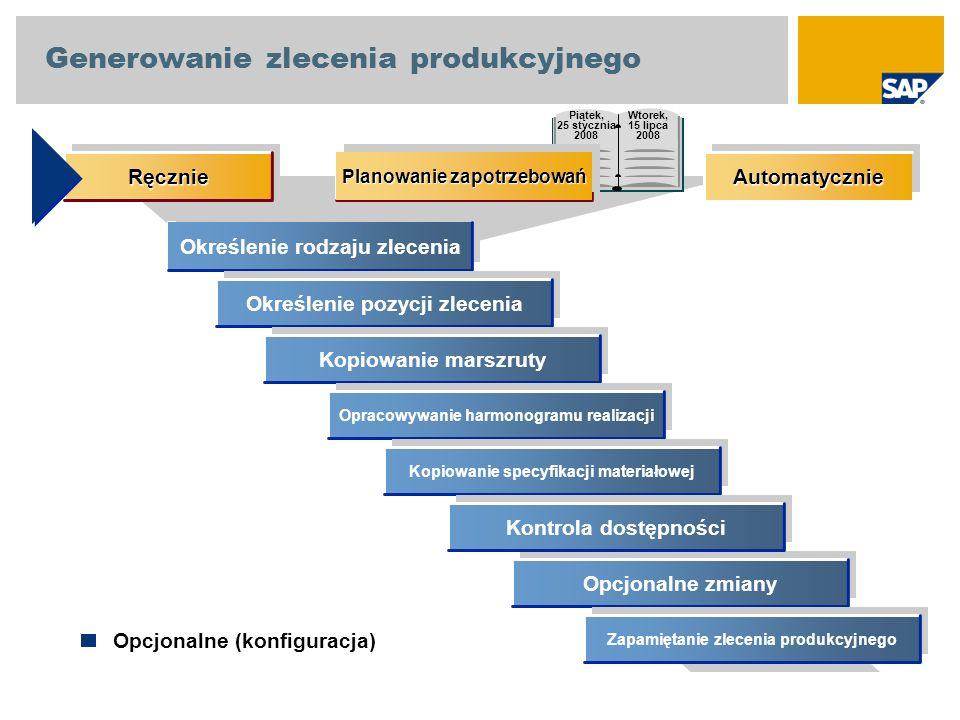 Określenie rodzaju zlecenia Określenie pozycji zlecenia Kopiowanie marszruty Opracowywanie harmonogramu realizacji Kopiowanie specyfikacji materiałowe