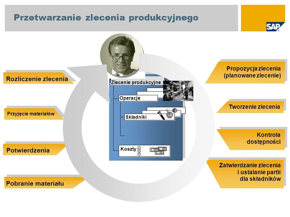 Propozycja zlecenia (planowane zlecenie) Tworzenie zlecenia Kontrola dostępności Zatwierdzanie zlecenia i ustalanie partii dla składników Rozliczenie
