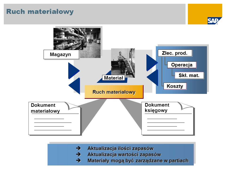 Materiał Ruch materiałowy Dokument materiałowy Dokument księgowy Magazyn Operacja Skł. mat. Zlec. prod. Koszty Aktualizacja ilości zapasów Aktualizacj