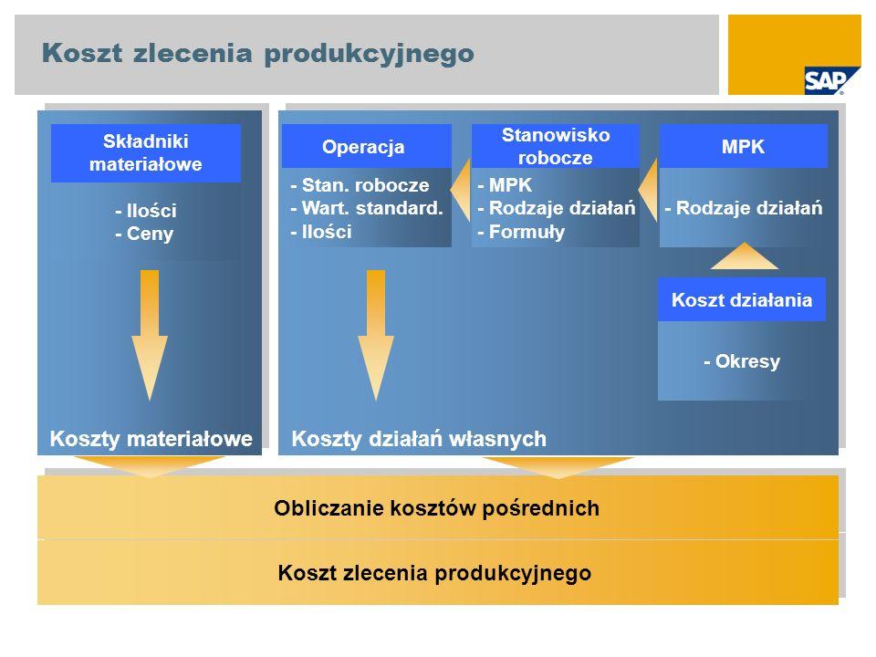 Koszt zlecenia produkcyjnego Obliczanie kosztów pośrednich - Stan. robocze - Wart. standard. - Ilości - MPK - Rodzaje działań - Formuły - Rodzaje dzia
