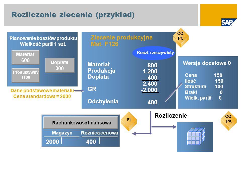 Materiał 600 Planowanie kosztów produktu Wielkość partii 1 szt. CO-PC Zlecenie produkcyjne Mat. F126 800 1.200 400 2.400 -2.000 400 Materiał Produkcja