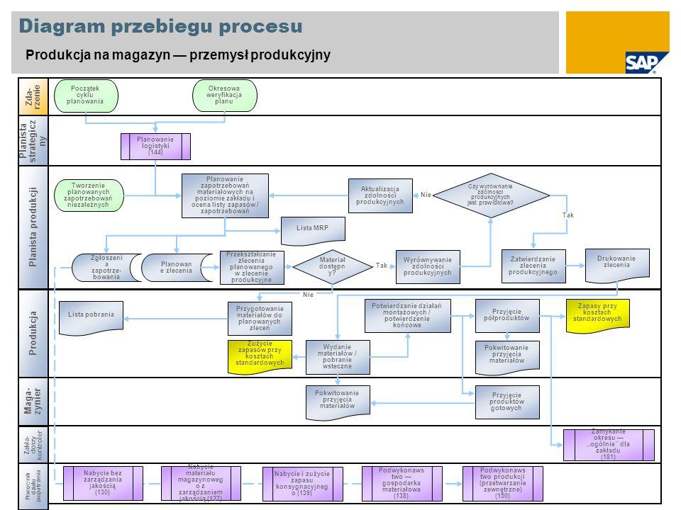 Diagram przebiegu procesu Produkcja na magazyn przemysł produkcyjny Produkcja Zda- rzenie Zakła- dowy kontroler Zamykanie okresu ogólnie dla zakładu (