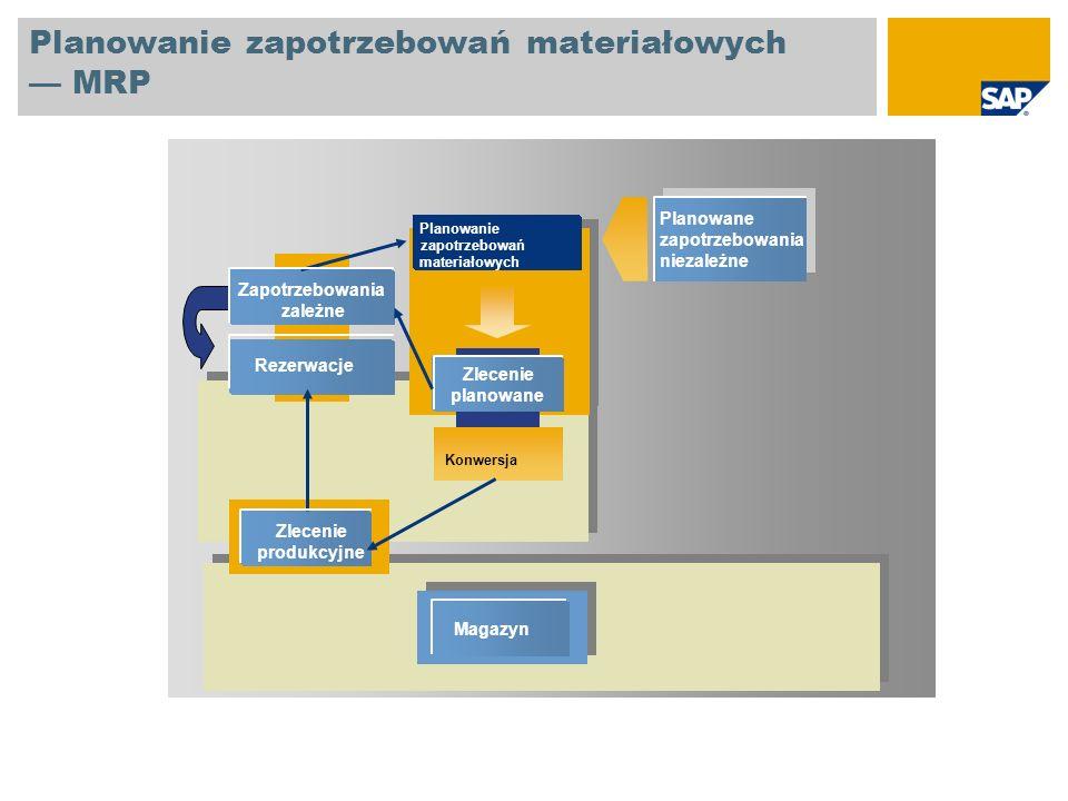 Konwersja Zlecenie planowane Zapotrzebowania zależne Rezerwacje Magazyn Planowanie zapotrzebowań materiałowych Planowanie zapotrzebowań materiałowych