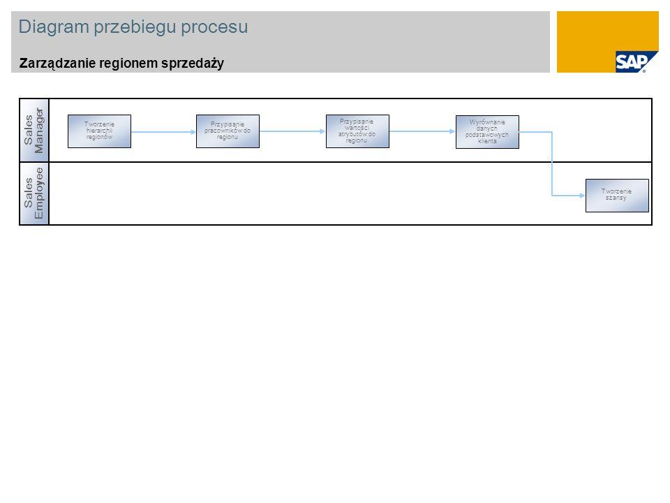 Diagram przebiegu procesu Zarządzanie regionem sprzedaży Sales Manager Tworzenie hierarchii regionów Wyrównanie danych podstawowych klienta Przypisanie pracowników do regionu Przypisanie wartości atrybutów do regionu Sales Employee Tworzenie szansy