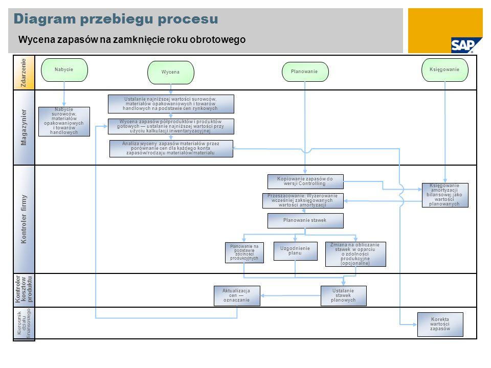 Kierownik działu finansowego Kontroler kosztów produktu Diagram przebiegu procesu Wycena zapasów na zamknięcie roku obrotowego Zdarzenie Nabycie Wycen