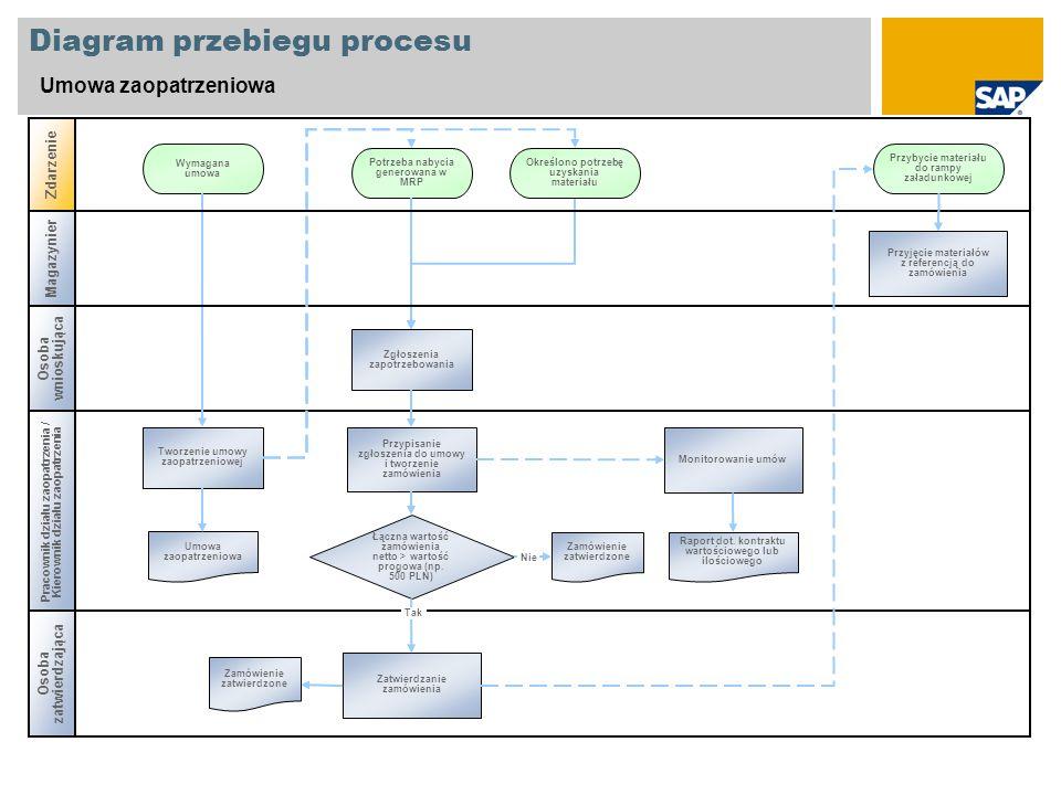 Diagram przebiegu procesu Umowa zaopatrzeniowa Pracownik działu zaopatrzenia / Kierownik działu zaopatrzenia Zdarzenie Tworzenie umowy zaopatrzeniowej