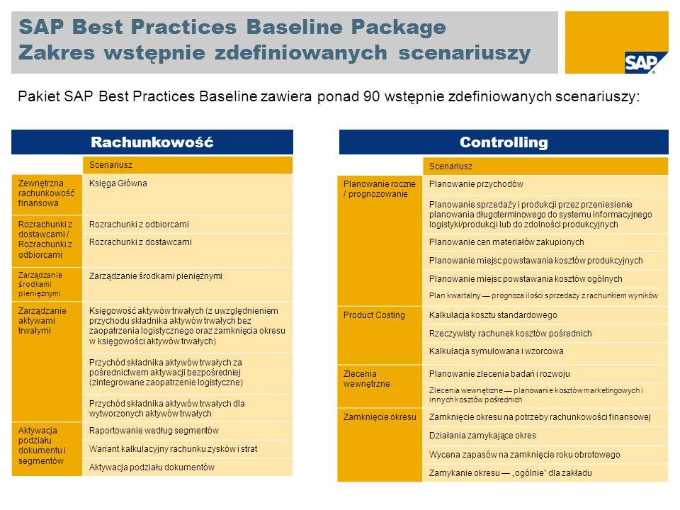 SAP Best Practices Baseline Package Zakres wstępnie zdefiniowanych scenariuszy Przetwarzanie rabatu: Towary zwolnione z opłat Przetwarzanie zlecenia klienta z fakturowaniem zbiorczym Sprzedaż: Operacje zamykające okres Przetwarzanie zlecenia klienta z zaliczką Przetwarzanie zlecenia klienta w kilku jednostkach gospodarczych* Przetwarzanie pozycji do zwrotu Przetwarzanie zapasów konsygnacyjnych klienta Handel zagraniczny przetwarzanie eksportu Pozycja nabyta Przetwarzanie sprzedaży z wykorzystaniem strony trzeciej (bez awiza dostawy) Przetwarzanie zlecenia potencjalnego klienta Oferta dla klienta Faktury korygujące i zwroty Dostawa bezpłatna Przetwarzanie zlecenia klienta: Sprzedaż bezpośrednio z magazynu Zarządzanie kredytami Przetwarzanie sprzedaży z wykorzystaniem strony trzeciej (z awizem dostawy) Od zlecenia do płatności gotówkowej Scenariusz Sprzedaż i dystrybucja Scenariusz Od nabycia do zapłaty Oferta nabycia Nabywanie materiałów eksploatacyjnych Nabycie bez zarządzania jakością Obsługa zapasów: Braki i zapasy zablokowane Umowa zaopatrzeniowa Przesunięcie magazynowe z dostawą Przesunięcie magazynowe bez dostawy Zwroty do dostawcy Inwentaryzacja fizyczna / Inwentaryzacja i korekta zapasów Podwykonawstwo gospodarka materiałowa Nabycie i zużycie zapasu konsygnacyjnego Nabycie z wykorzystaniem opcji samoobsługi (proces Od nabycia do zapłaty) Nabycie wewnętrzne Przesunięcie magazynowe między kilkoma jednostkami gospodarczymi* Gospodarka materiałowa