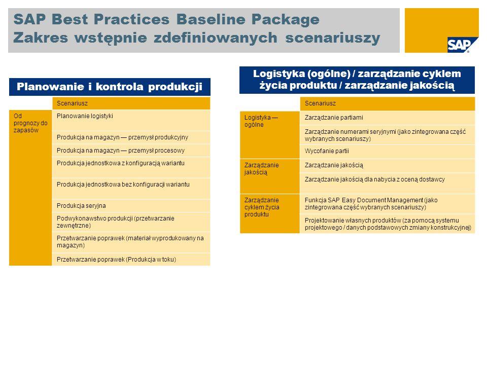 SAP Best Practices Baseline Package Zakres wstępnie zdefiniowanych scenariuszy Scenariusz UsługiZarządzanie podróżami służbowymi Serwis wewnętrzny Doraźny konsulting fakturowany po stałej cenie Kontrakt sprzedaży ze stałą ceną i rozliczeniem czasu i materiału Projekt ze stałą ceną i rozliczeniem czasu i materiału Projekt wewnętrzny Usługi z rozliczeniem czasu i materiału Umowa serwisowa z okresowym fakturowaniem Usługa fakturowana po stałej cenie Przetwarzanie zlecenia klienta z zaliczką Projekty zamknięcie okresu Nabycie zewnętrzne zasobów podwykonawcy Nabycie zewnętrzne usług Sprzedaż planowanych usług serwisowych Naprawa w zakładzie Usługi Scenariusz RaportowanieRaporty SAP ERP Rachunkowość Raporty SAP ERP Logistyka Raportowanie przy użyciu narzędzia SAP Business Explorer Raporty