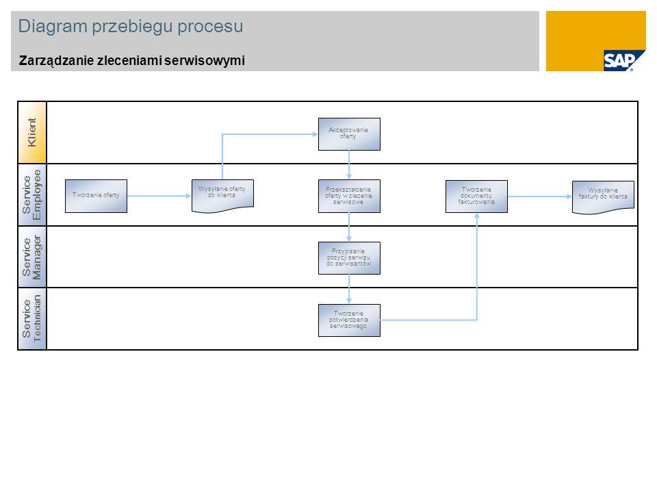 Diagram przebiegu procesu Zarządzanie zleceniami serwisowymi Service Manager Service Employee Tworzenie oferty Tworzenie dokumentu fakturowania Przeks